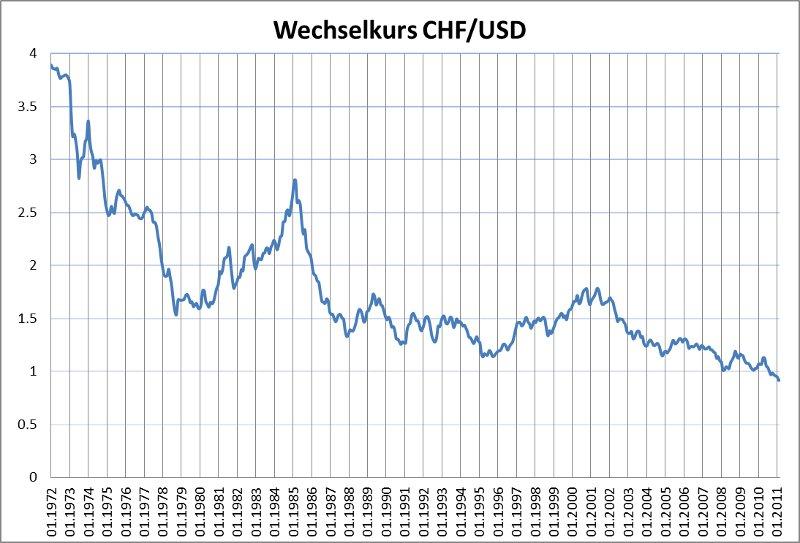 Der Silberpreis wird börslich wie Gold in Dollar pro Feinunze angegeben, der Silberpreis pro Gramm errechnet sich also im Verhältnis der Feinunze zum Gramm (1 oz = 31, g) unter Berücksichtigung des Euro-Dollar-Kurses.