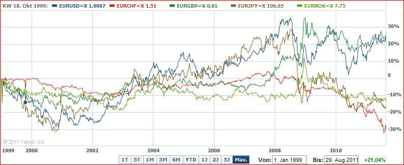Die folgende Tabelle zeigt eine Übersicht der am meisten betrachteten Euribor-Zinssätze der letzten fünf Tage. Wenn Sie einen der Euribor-Werte links in der Tabelle anklicken, erhalten Sie eine ausführliche Übersicht der Entwicklung des betreffenden Wertes.