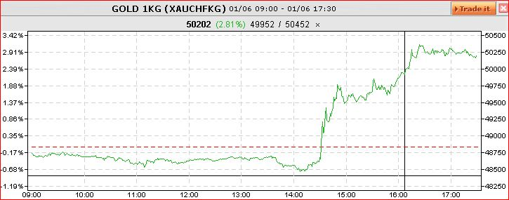 Gold intraday 1.06.2012