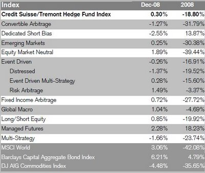 hedge-fund-strategy-returns-performance
